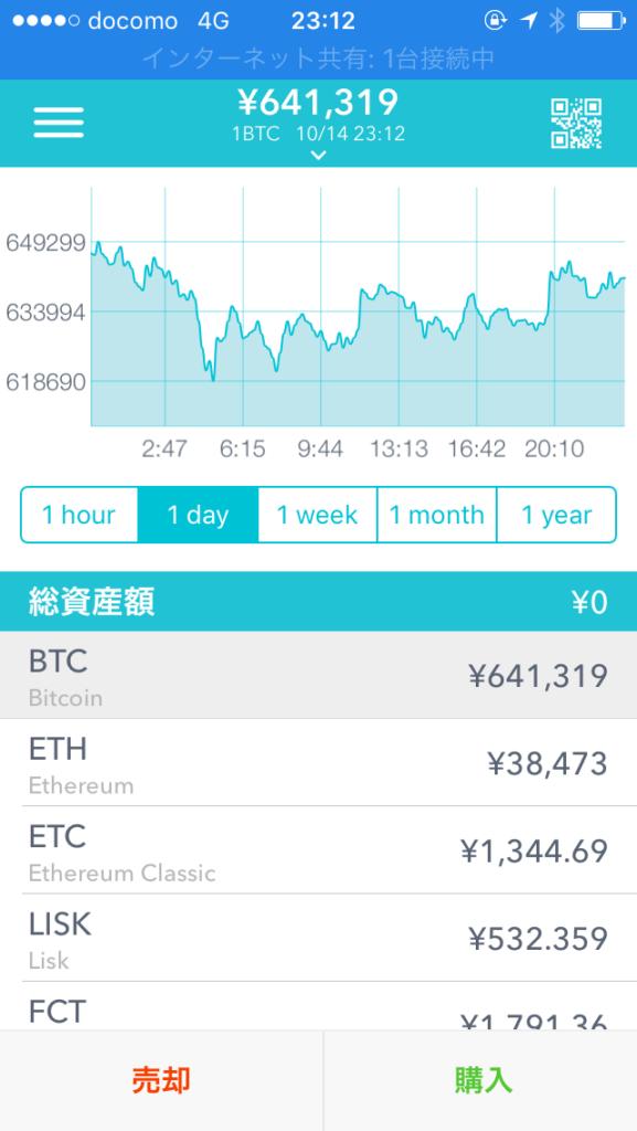 ビットコインが64万円